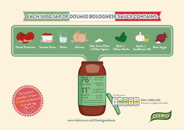 What Is In A Jar of Dolmio_Illustration