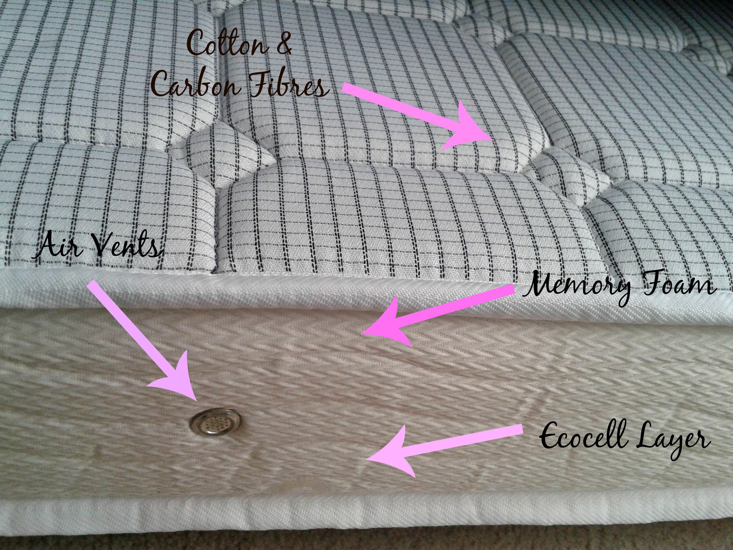 Dormeo Matras Review : Dormeo mattress review u aau
