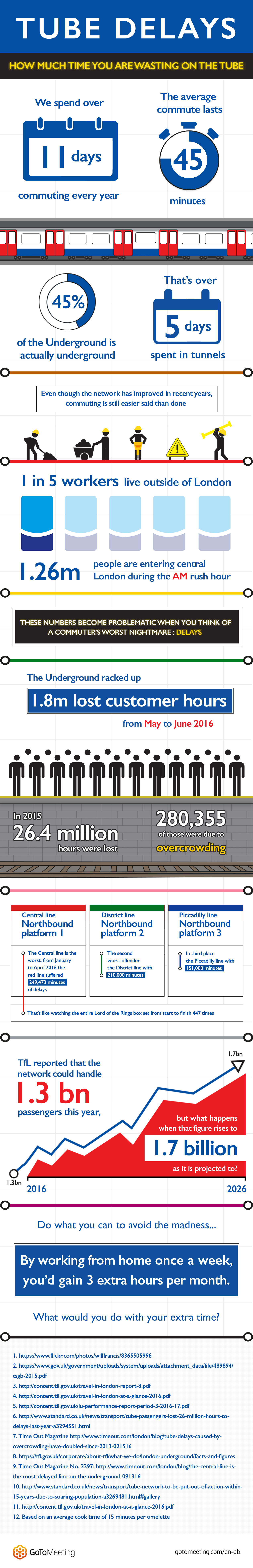 Citrix tube delays - Infographic